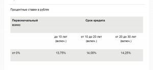 Процентные ставки по рефинансированию ипотечных кредитов