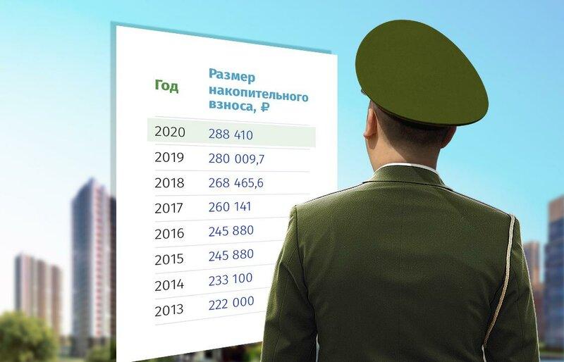 калькулятор военной ипотеки онлайн
