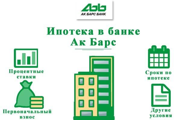 Ак Барс ипотечный калькулятор